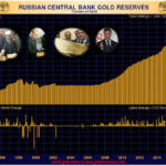 Russia's Gold Holdings Have Tripled Since 2006