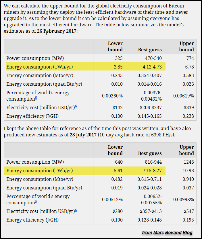 Bitcoin-Energy-Consumption-Bevand
