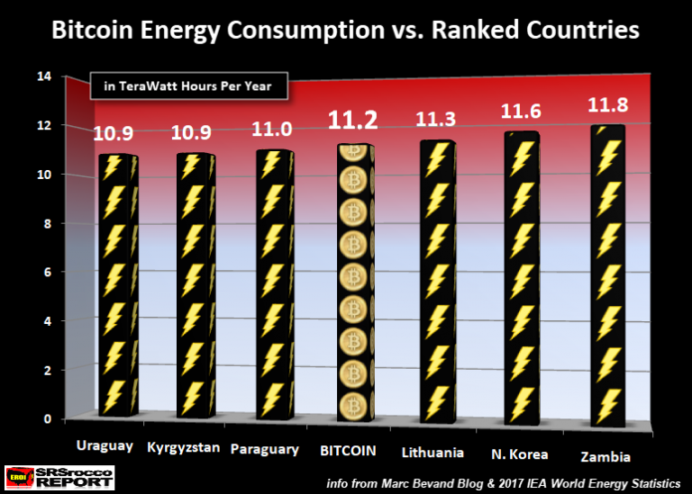 Bitcoin-Energy-Consumption-vs-Ranked-Countries-768x549