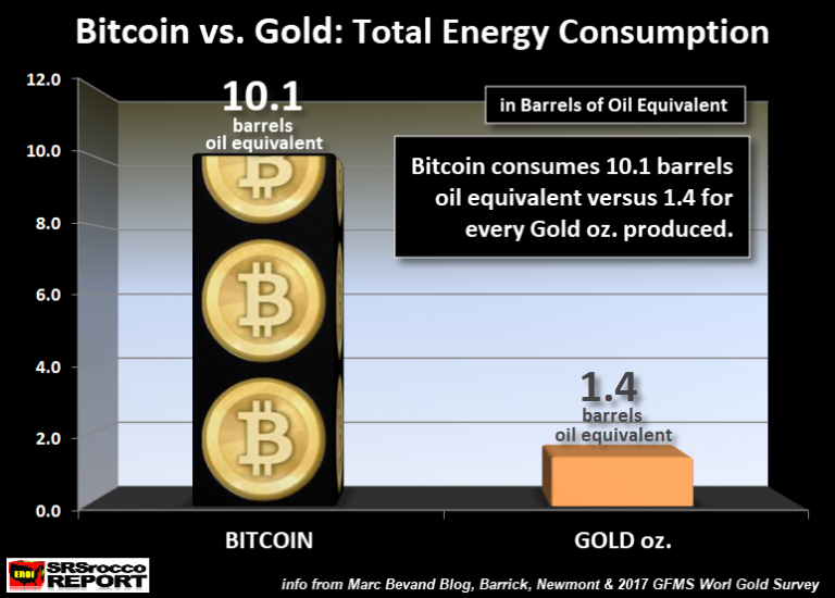Bitcoin-vs-Gold-Total-Energy-Consumed-768x550