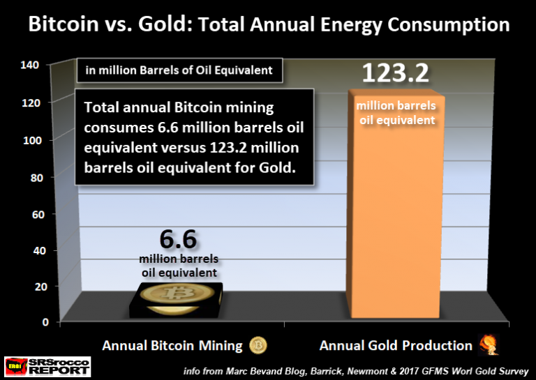 Bitcoin-vs-Gold-Totall-Annual-Energy-Consumption-NEWER-768x545
