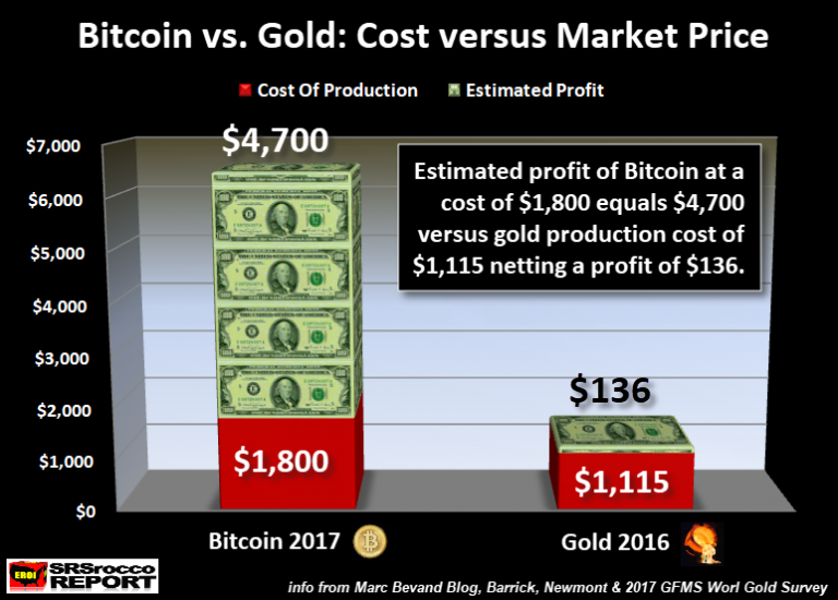 Bitcoin-vs-Gold-Cost-vs-Market-Price-768x550