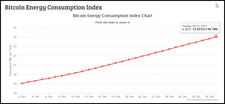 Digiconomist-Bitcoin-Energy-Consumption-768x355