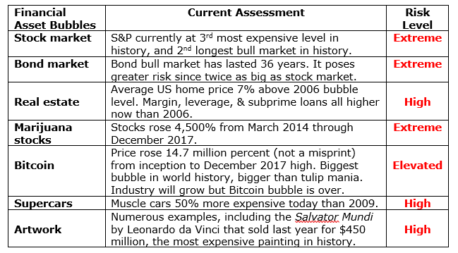 Market and investment bubbles