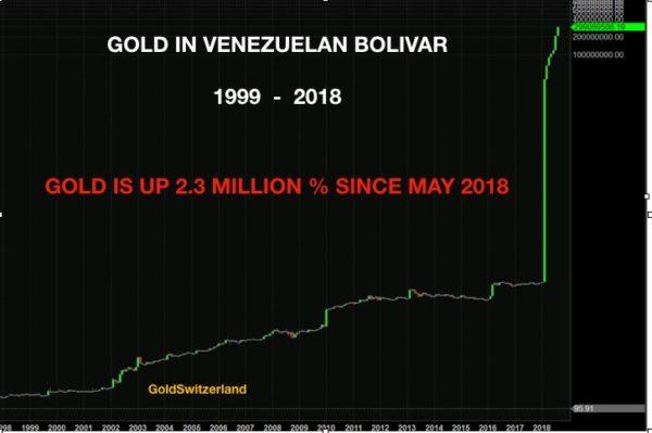 Gold Bolivar