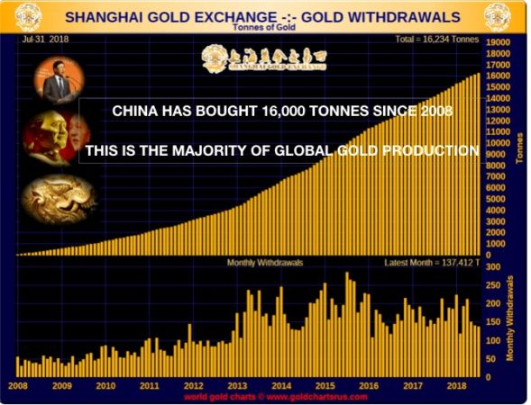 This gold is then bought by China