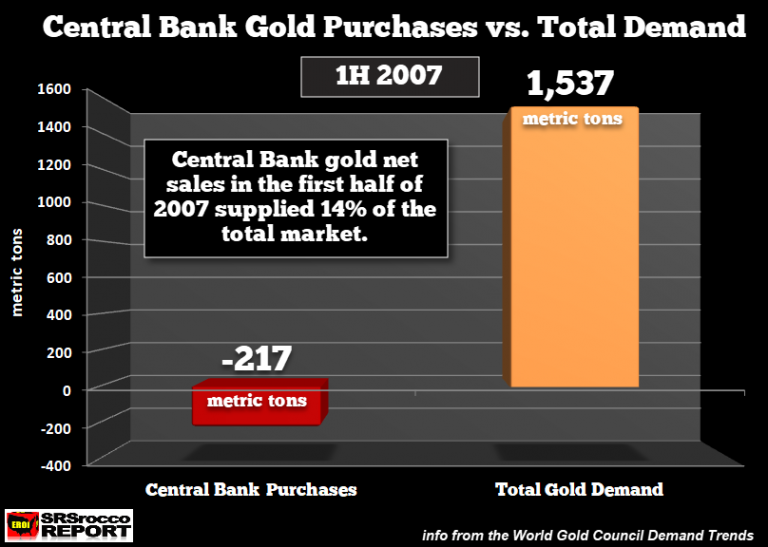 Central Bank Gold Purchases