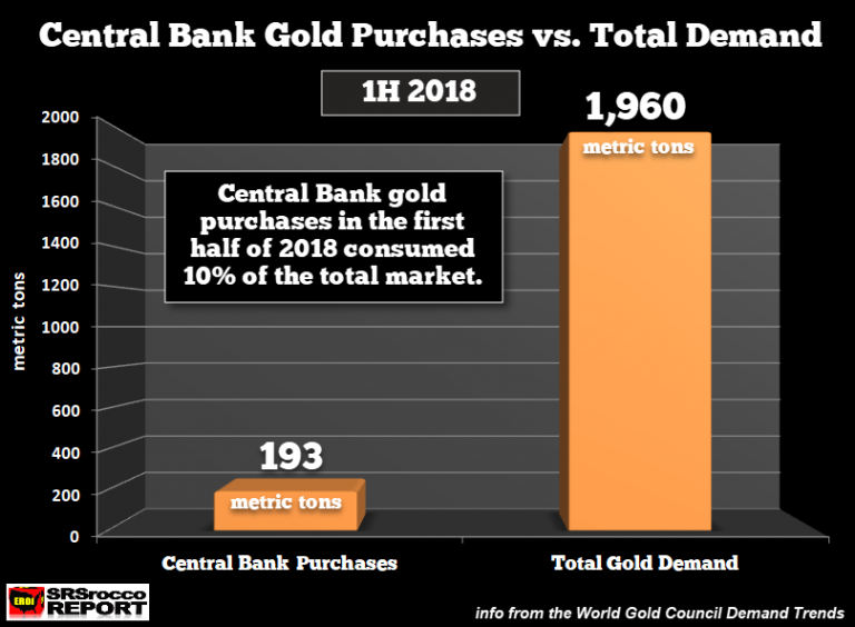 Central Bank Gold Purchases vs Total Demand