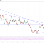 Silver Price Forecast: Targeting $20 in 2019, $50 During 2020 and $169 by 2025