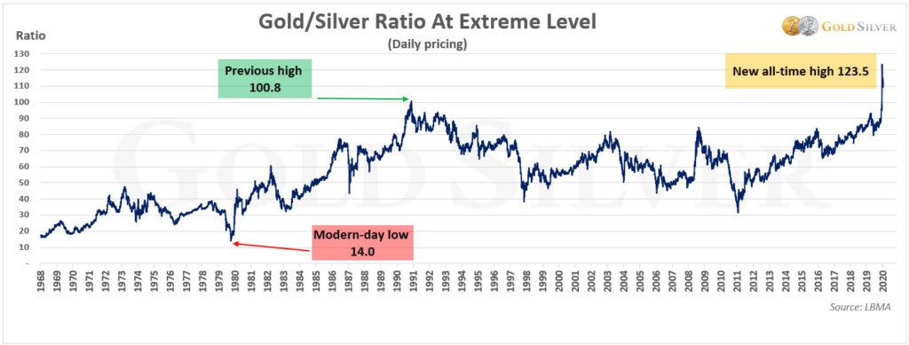 Gold Silver Ratio at Extreme Level