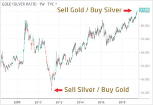 Gold Silver Ratio